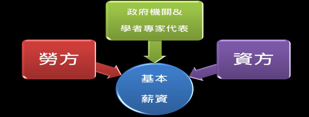 圖1:基本薪資審議程序示意圖||作者整理。
