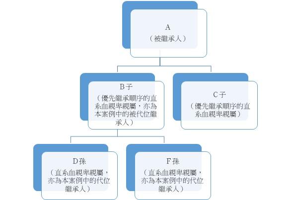 圖1 代位繼承,繼承人與被繼承人之間關係舉例||資料來源:作者自製