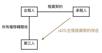 圖1 所有權轉移不破租賃簡易關係圖||作者自製。