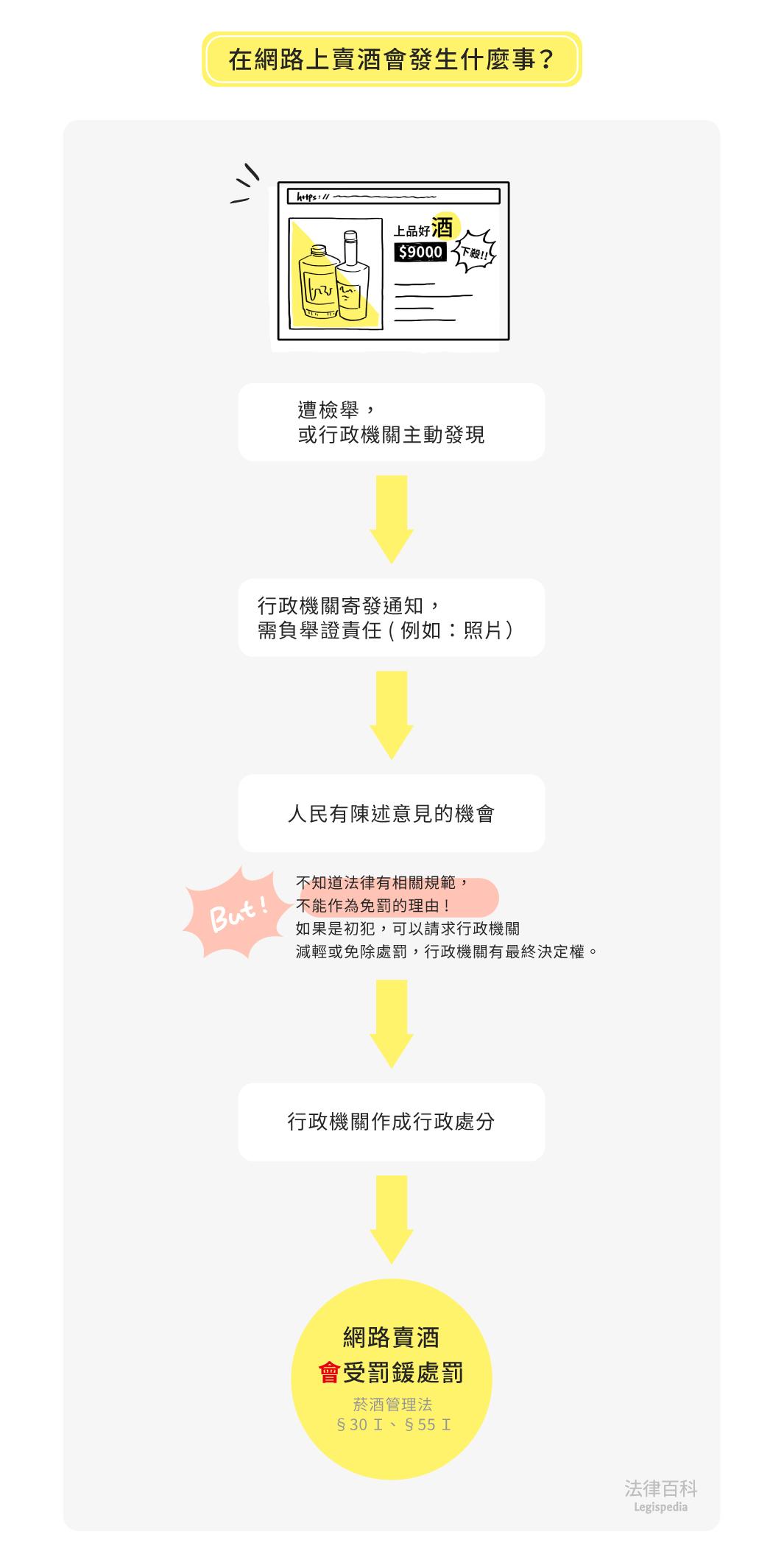 圖1 在網路上賣酒會發生什麼事?  資料來源:林承右 / 繪圖:Yen