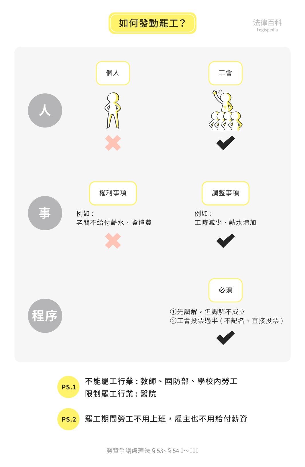 圖1 如何發動罷工?||資料來源:黃胤欣 / 繪圖:Yen
