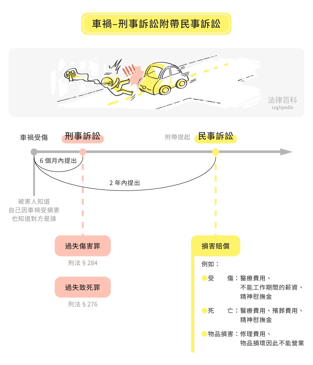 圖1 車禍—刑事訴訟附帶民事訴訟||資料來源:黃郁真 / 繪圖:Yen
