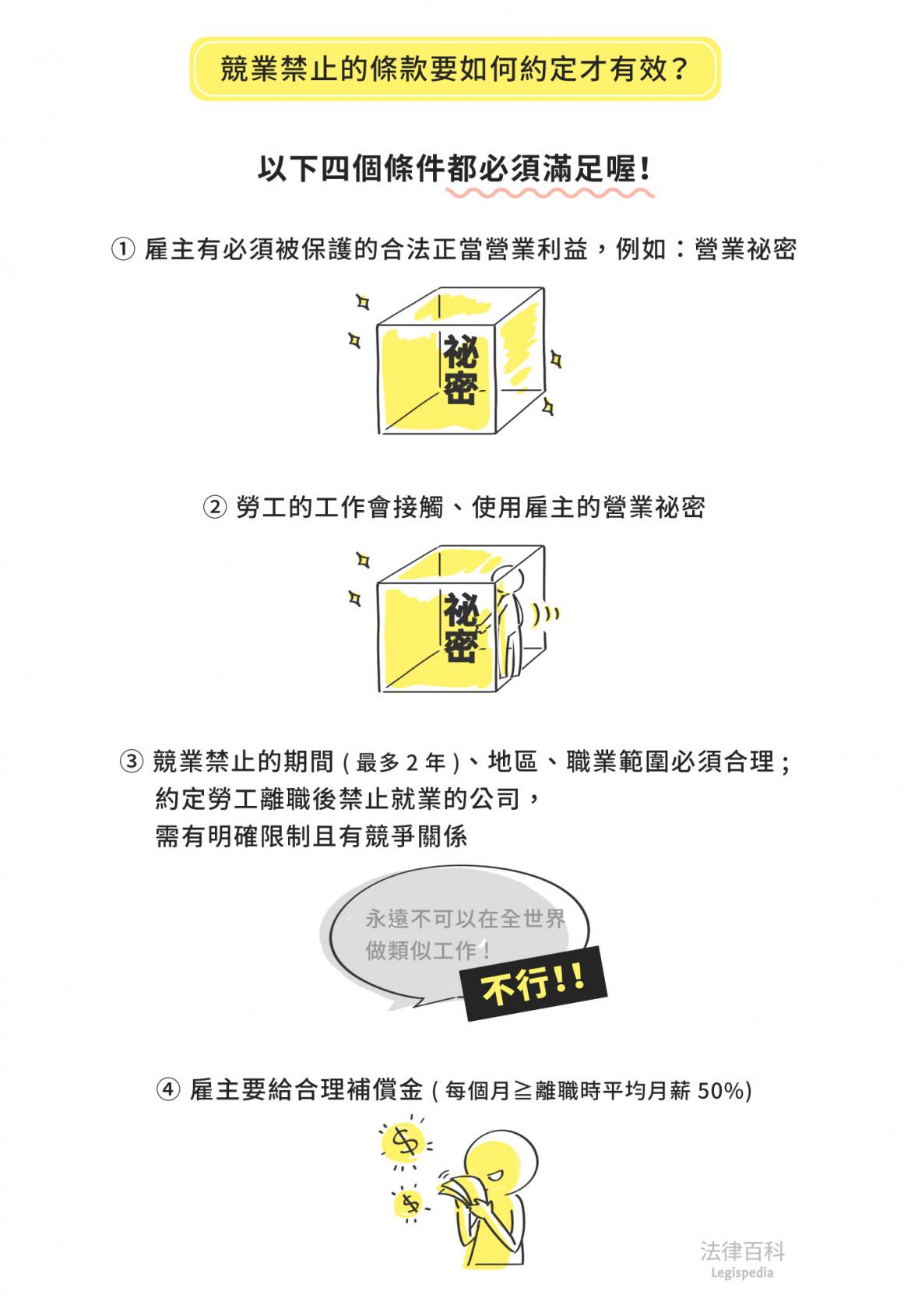 圖1 競業禁止的條款要如何約定才有效?||資料來源:陳郁庭 / 繪圖:Yen