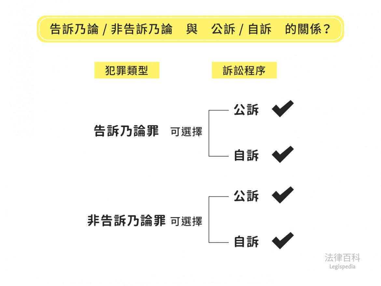 圖3 告訴乃論/非告訴乃論 與 公訴/自訴 的關係?||資料來源:楊舒婷 / 繪圖:Yen