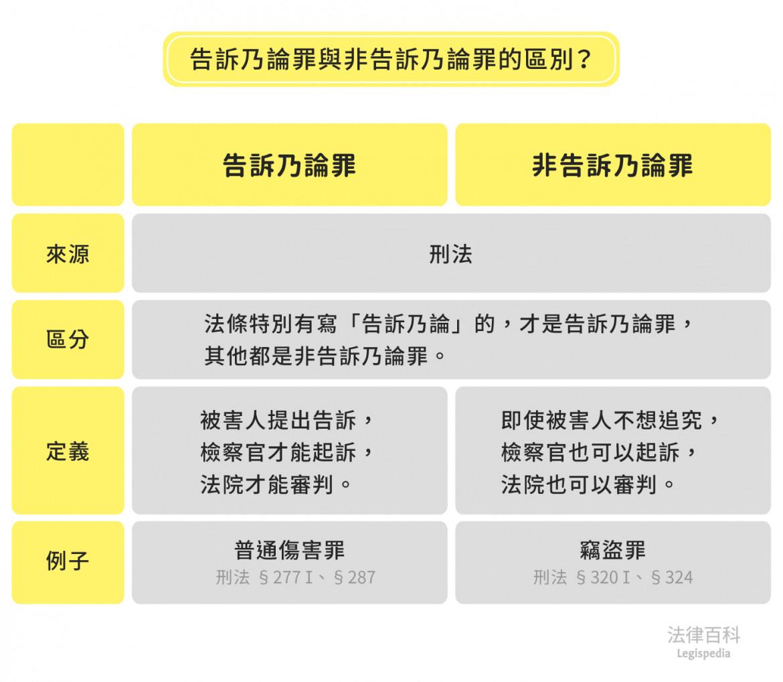 圖1 告訴乃論罪與非告訴乃論罪的區別?||資料來源:楊舒婷 / 繪圖:Yen