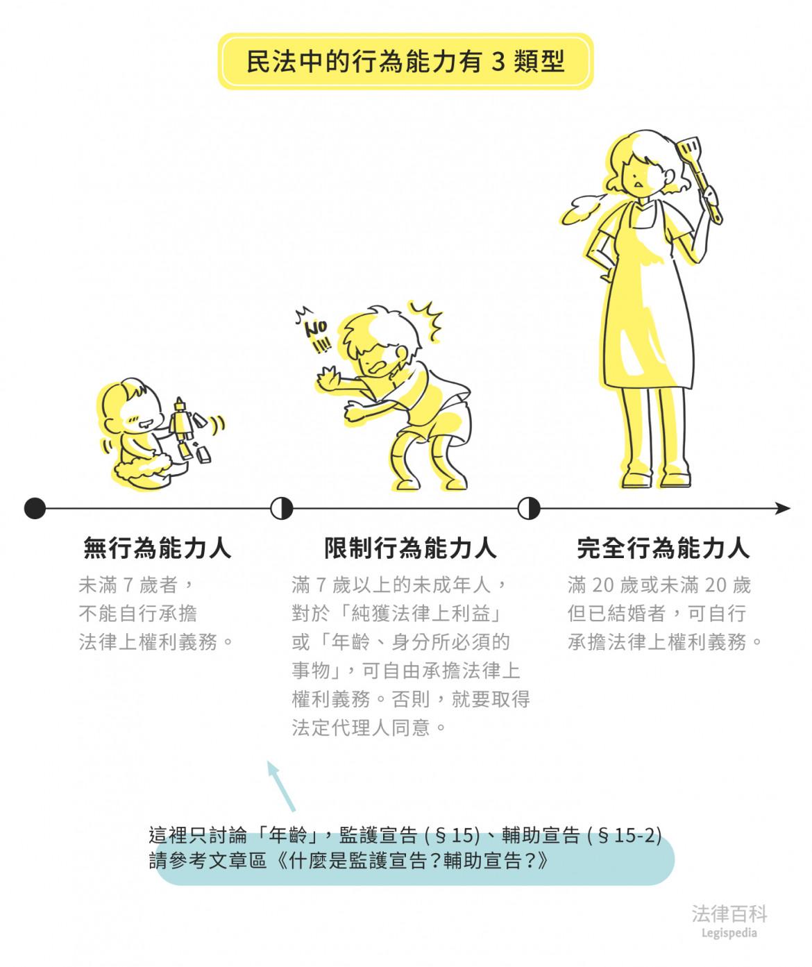 圖1 民法中的行為能力有3類型||資料來源:雷皓明、張學昌 / 繪圖:Yen