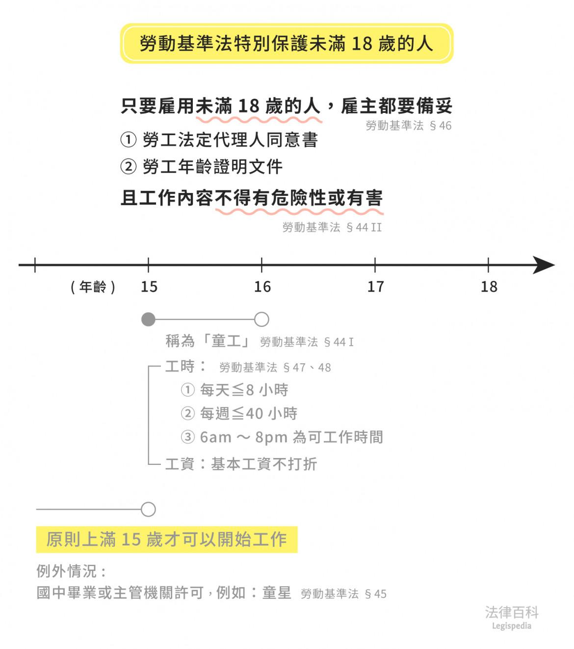 圖1 勞動基準法特別保護未滿18歲的人  資料來源:林大鈞 / 繪圖:Yen