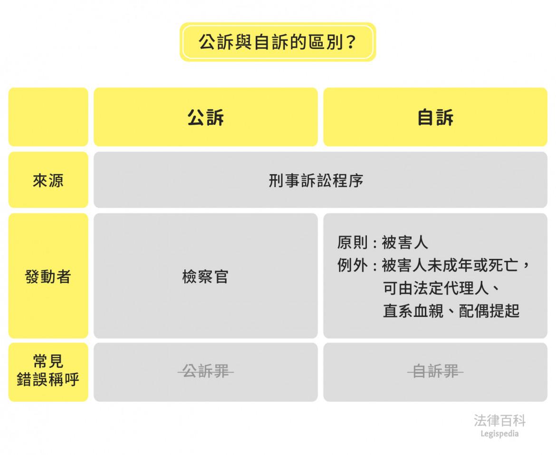 圖2 公訴與自訴的區別?||資料來源:楊舒婷 / 繪圖:Yen
