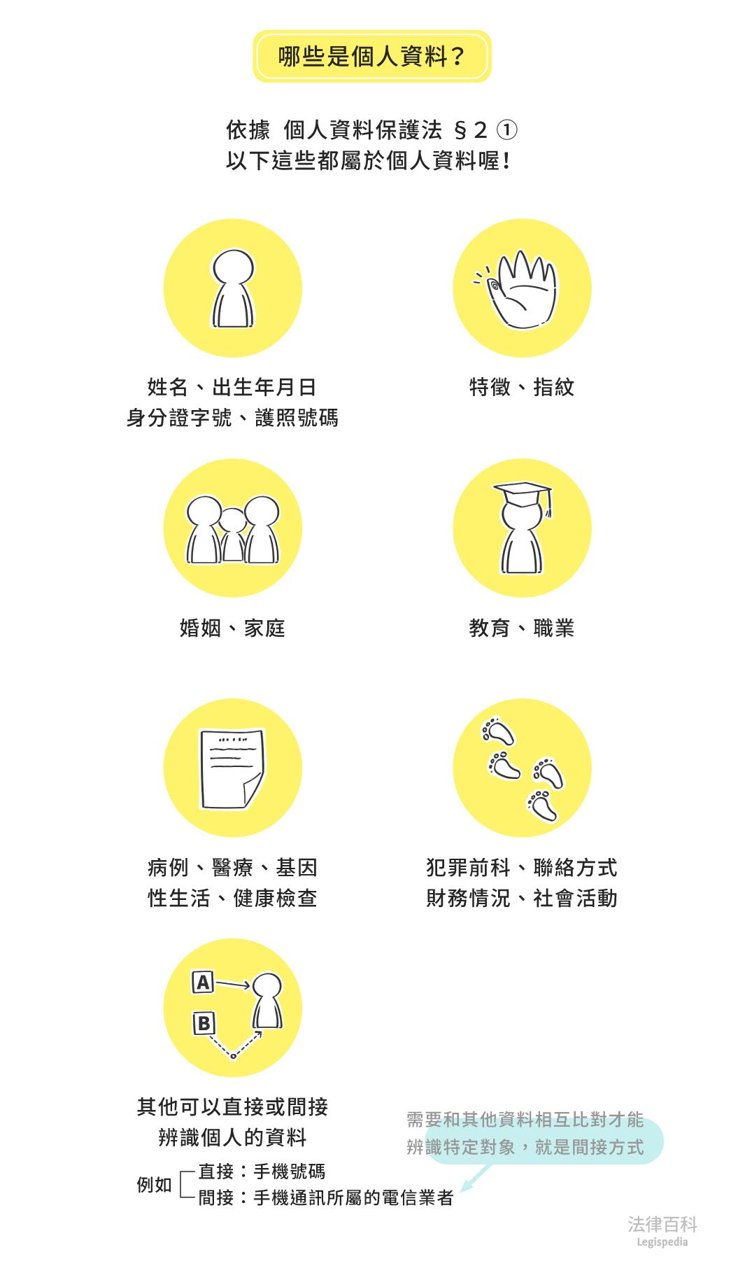 圖1 哪些是個人資料?||資料來源:韓瑋倫 / 繪圖:Yen
