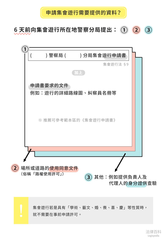 圖1 申請集會遊行需要提供的資料?||資料來源:李兆麒 / 繪圖:Yen