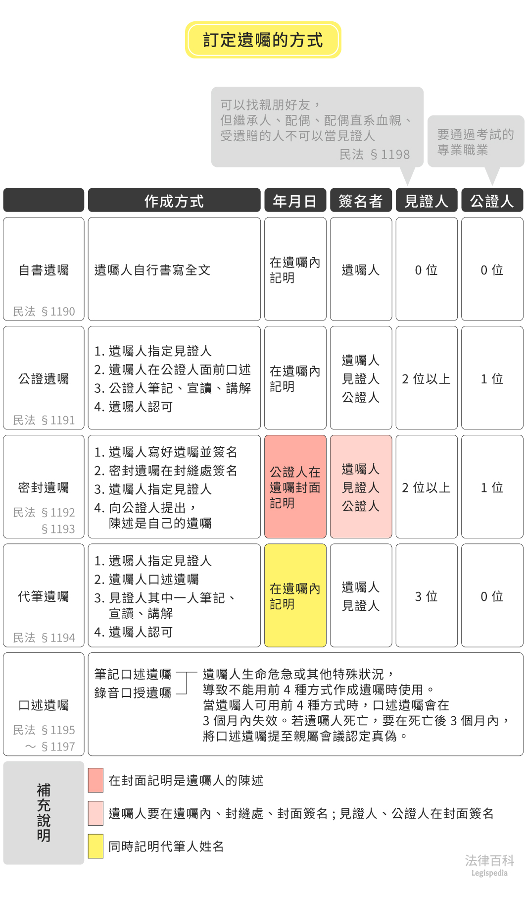 表1 訂定遺囑的方式||資料來源:林意紋 / 繪圖:Yen