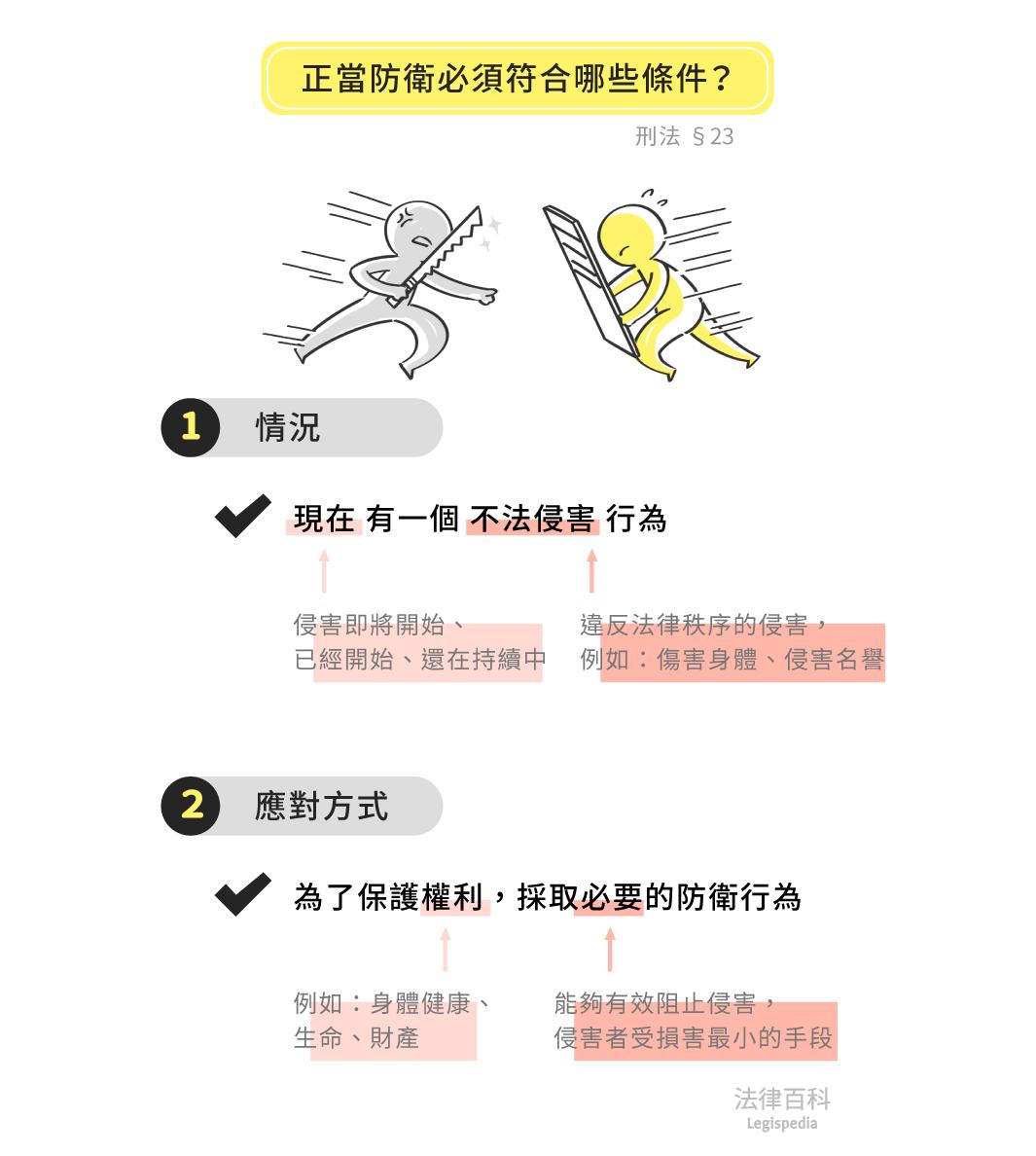 圖1 正當防衛必須符合哪些條件?||資料來源:洪偉修 / 繪圖:Yen