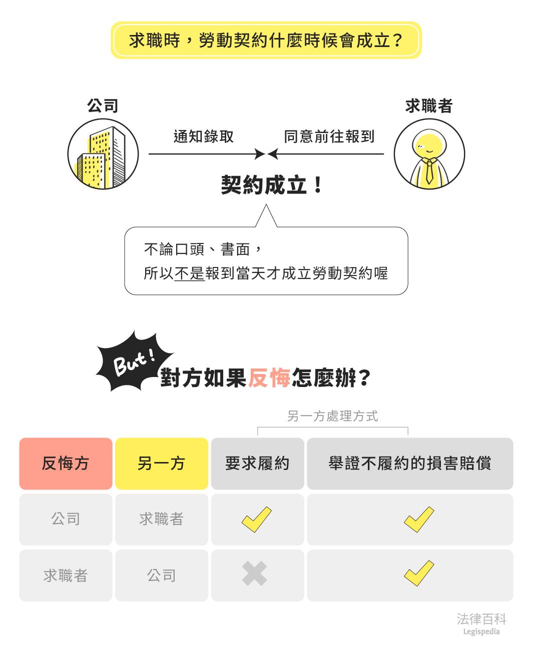 圖1 求職時,勞動契約什麼時候會成立?<br> 資料來源:謝宜霓 / 繪圖:Yen