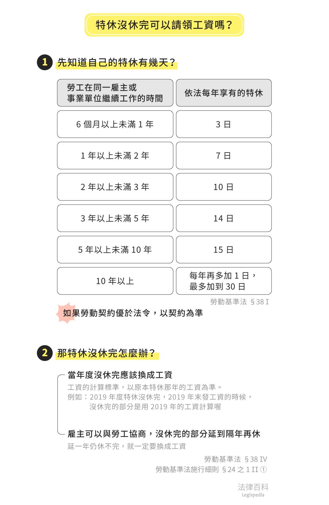 圖1 特休沒休完可以請領工資嗎?<br> 資料來源:黃蓮瑛、黃彥倫 / 繪圖:Yen