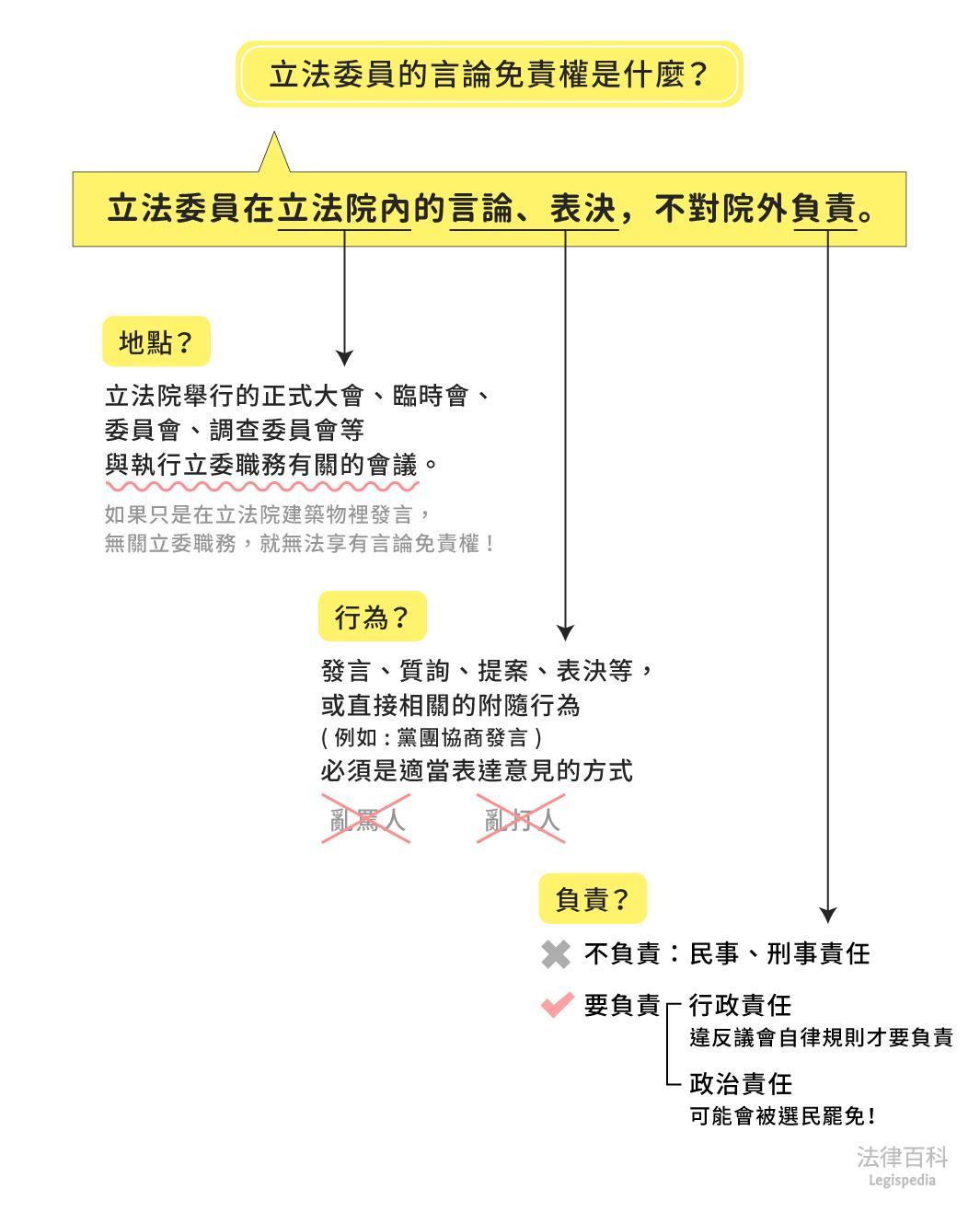 圖1 立法委員的言論免責權是什麼?||資料來源:陳映彤 / 繪圖:Yen
