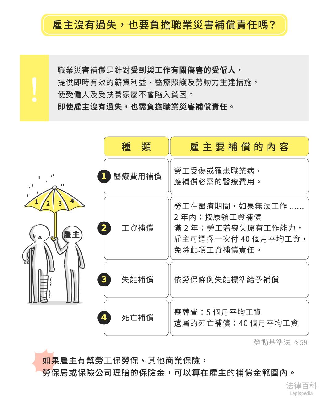 圖1 雇主沒有過失,也要負擔職業災害補償責任嗎? 資料來源:林大鈞 / 繪圖:Yen