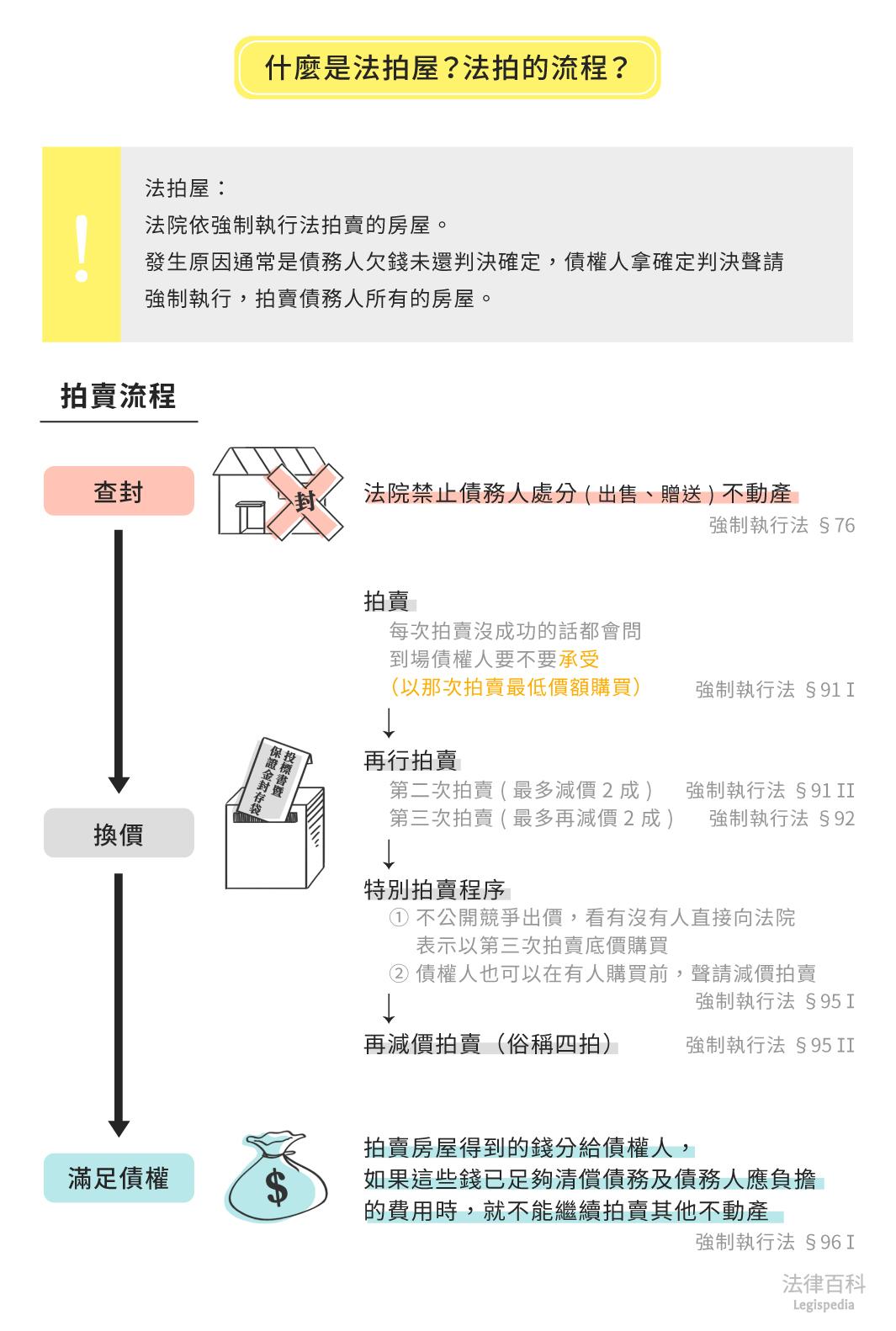 圖1 什麼是法拍屋?法拍的流程?  資料來源:張博洋 / 繪圖:Yen