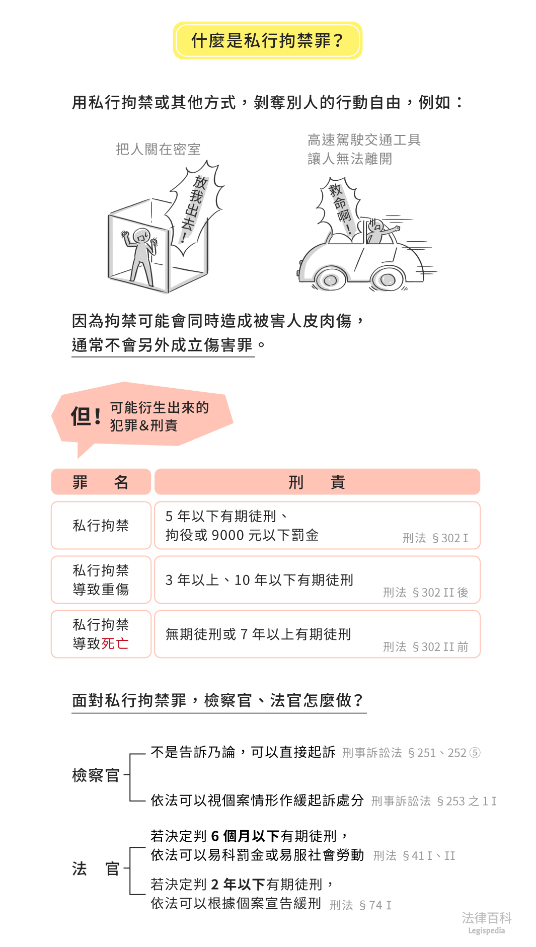 圖1 什麼是私行拘禁罪?||資料來源:吳景欽 / 繪圖:Yen