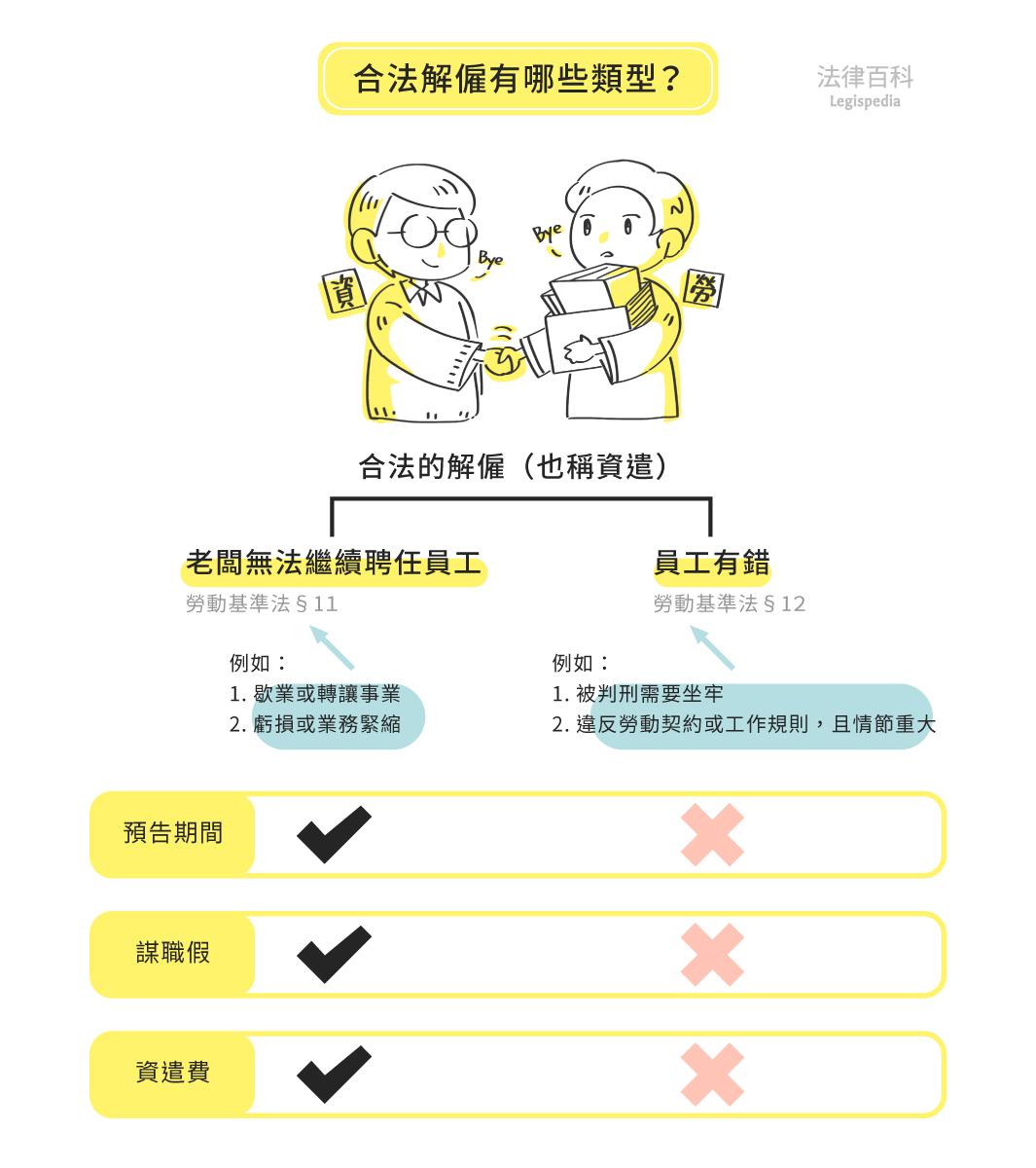 圖1 合法解僱有哪些類型?||資料來源:雷皓明、張學昌 / 繪圖:Yen