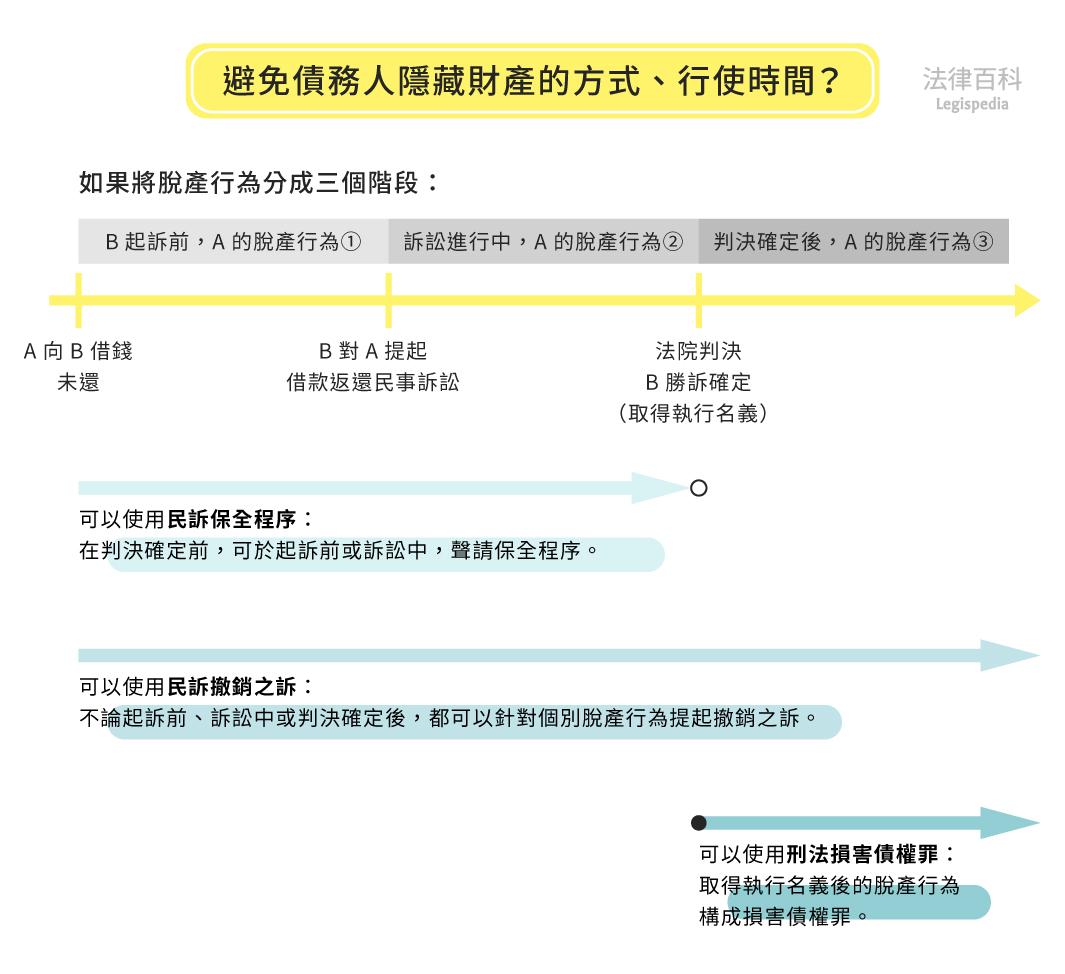 圖1 避免債務人隱藏財產的方式、行使時間?  資料來源:蘇國欽 / 繪圖:Yen