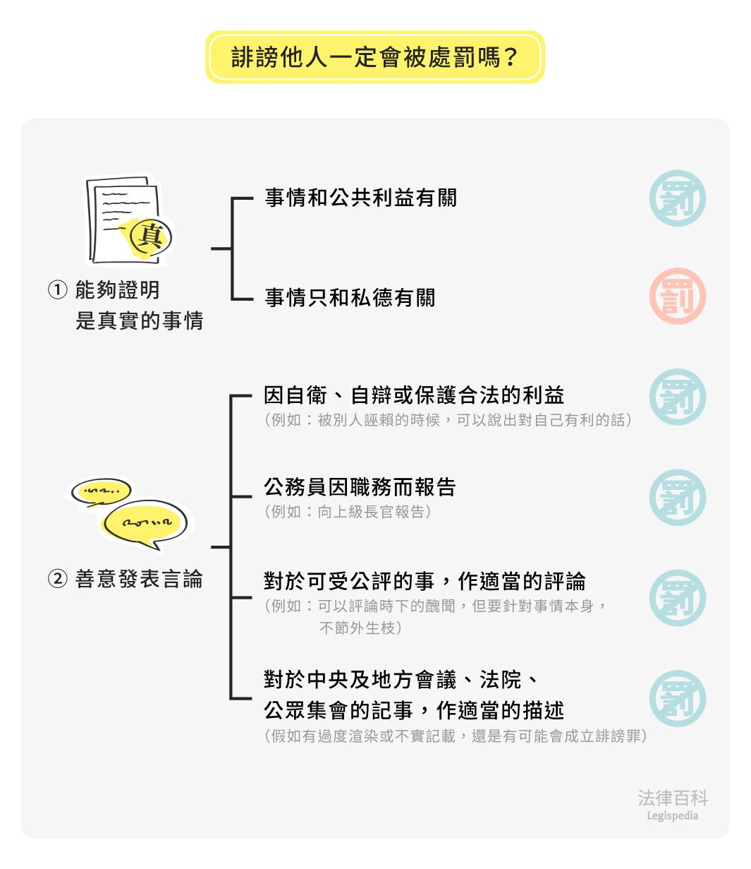 圖2 誹謗他人一定會被處罰嗎?||資料來源:蔡文元 / 繪圖:Yen