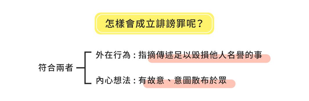 圖1 怎樣會成立誹謗罪呢?||資料來源:蔡文元 / 繪圖:Yen
