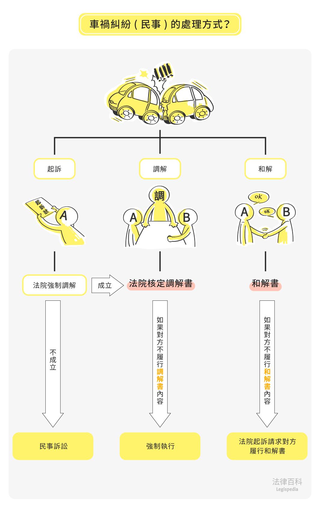 圖1 車禍糾紛(民事)的處理方式?||資料來源:雷皓明、張學昌 / 繪圖:Yen