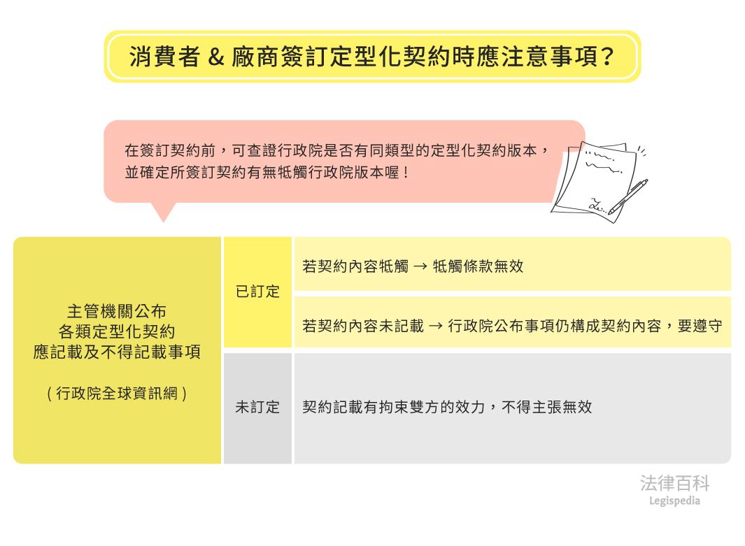 圖1 消費者&廠商簽訂定型化契約時應注意事項?||資料來源:詹森林 / 繪圖:Yen