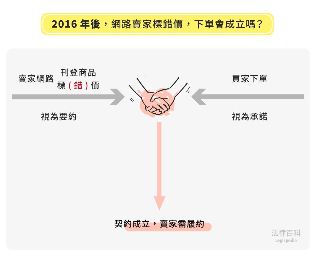 圖2 2016年後,網路賣家標錯價,下單會成立嗎?||資料來源:黃郁真 / 繪圖:Yen