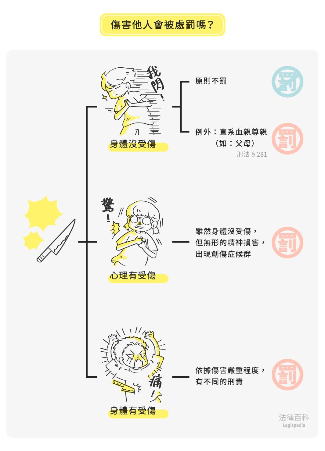 圖1 傷害他人會被處罰嗎?||資料來源:吳景欽 / 繪圖:Yen