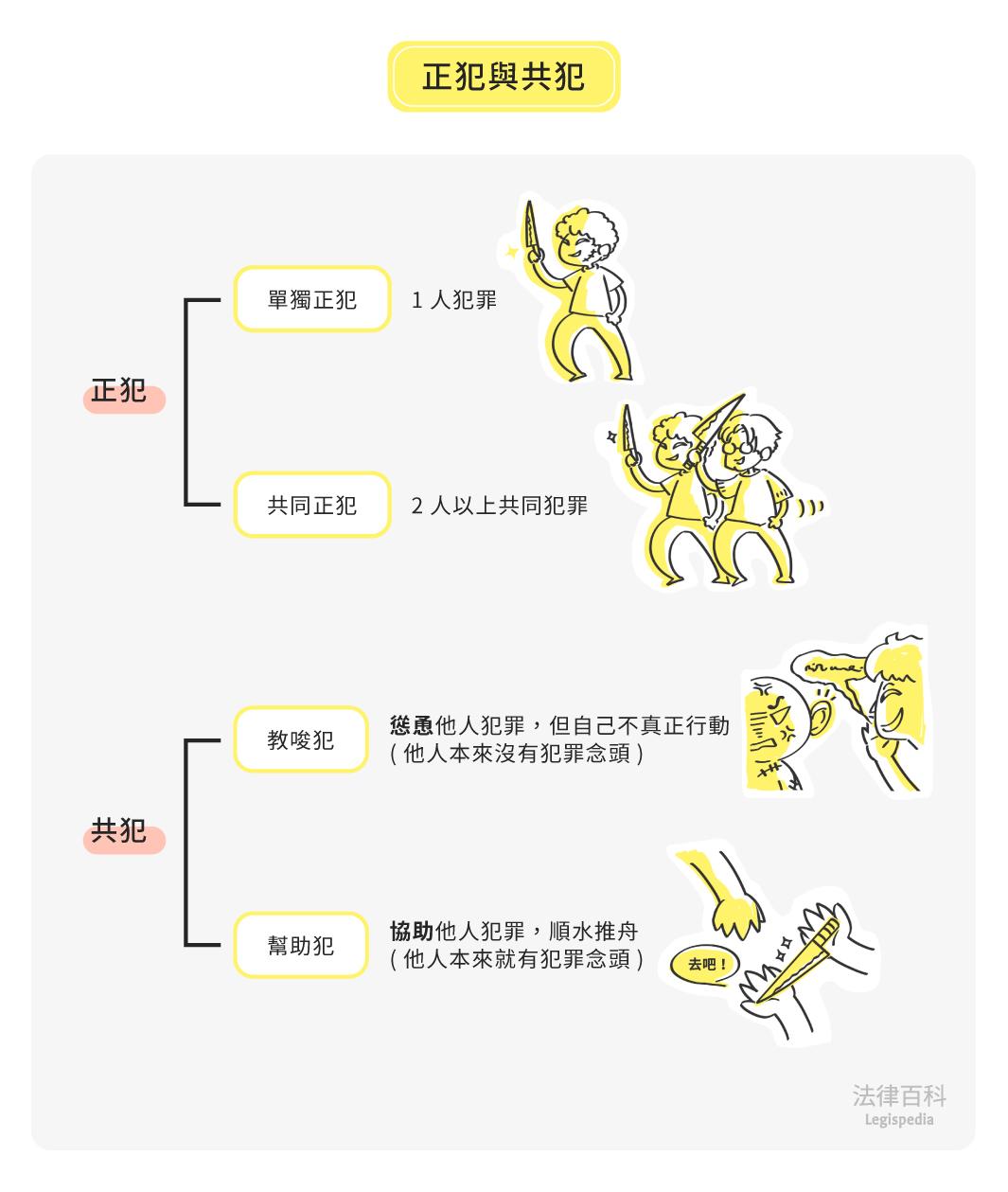 圖1 正犯與共犯||資料來源:楊舒婷 / 繪圖:Yen