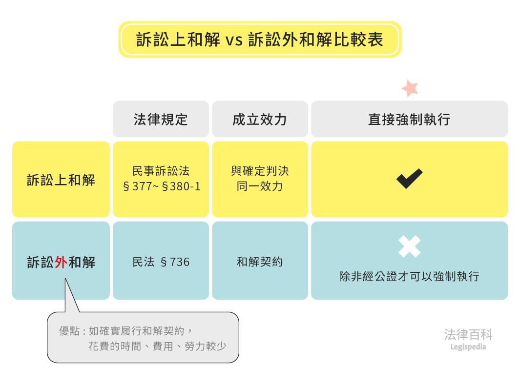 圖1 訴訟上和解 vs 訴訟外和解比較表||資料來源:陳家誼 / 繪圖:Yen