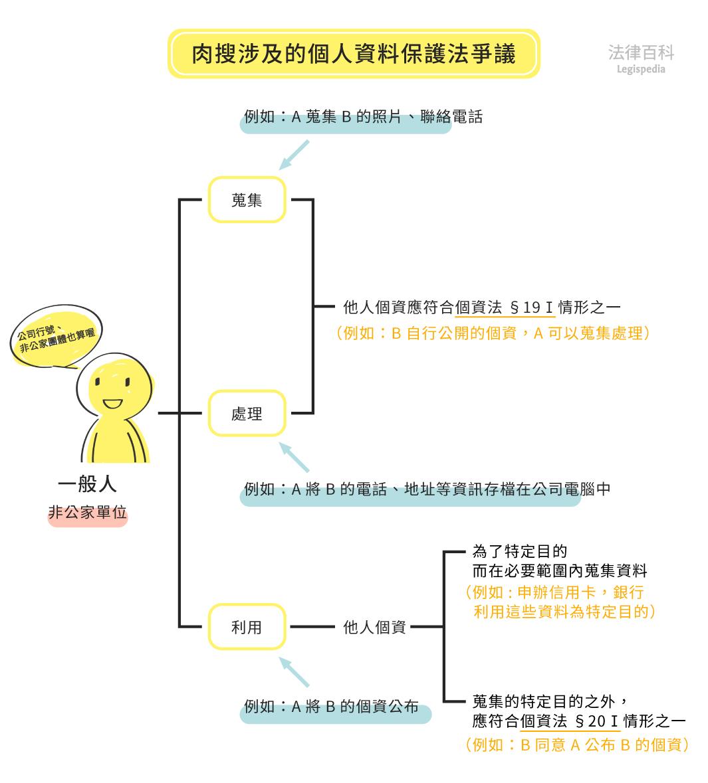 圖1 肉搜涉及的個人資料保護法爭議||資料來源:李昕 / 繪圖:Yen