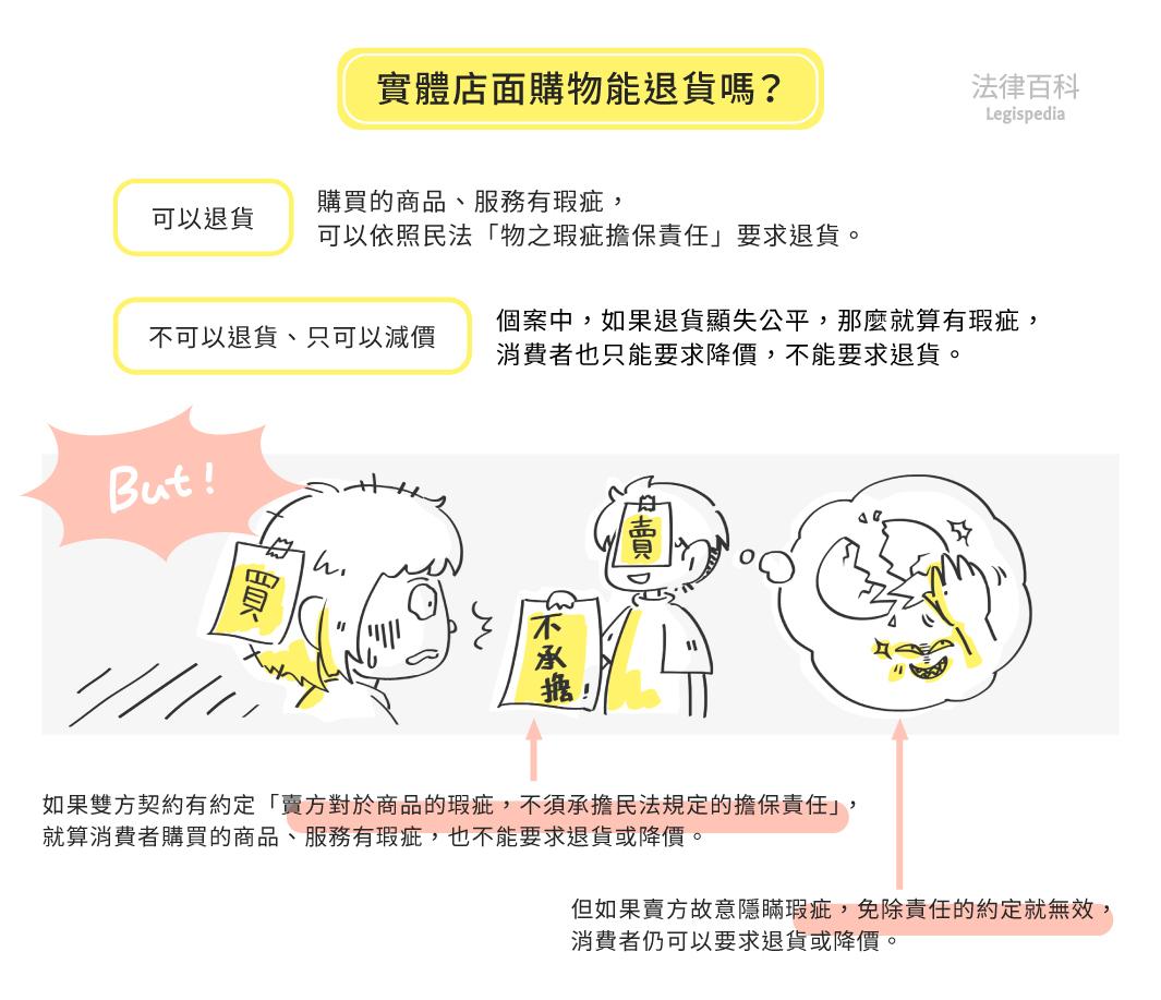 圖2 實體店面購物能退貨嗎?||資料來源:雷皓明、張學昌 / 繪圖:Yen