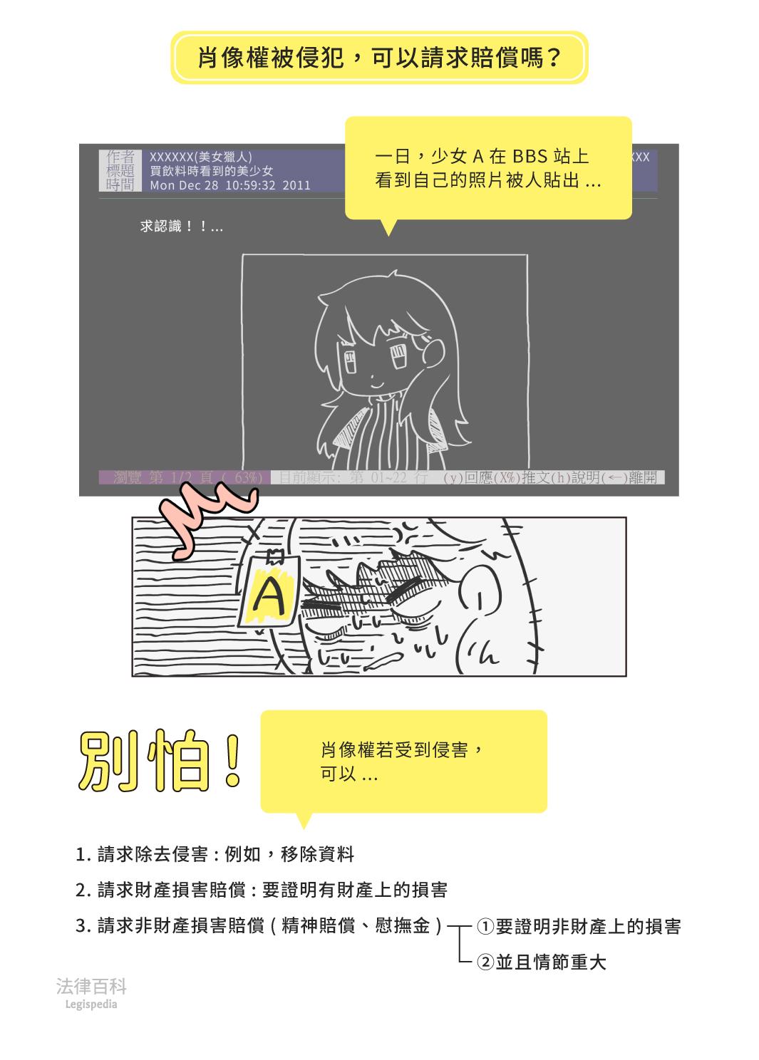 圖1 肖像權被侵犯,可以請求賠償嗎?||資料來源:江皇樺 / 繪圖:Yen