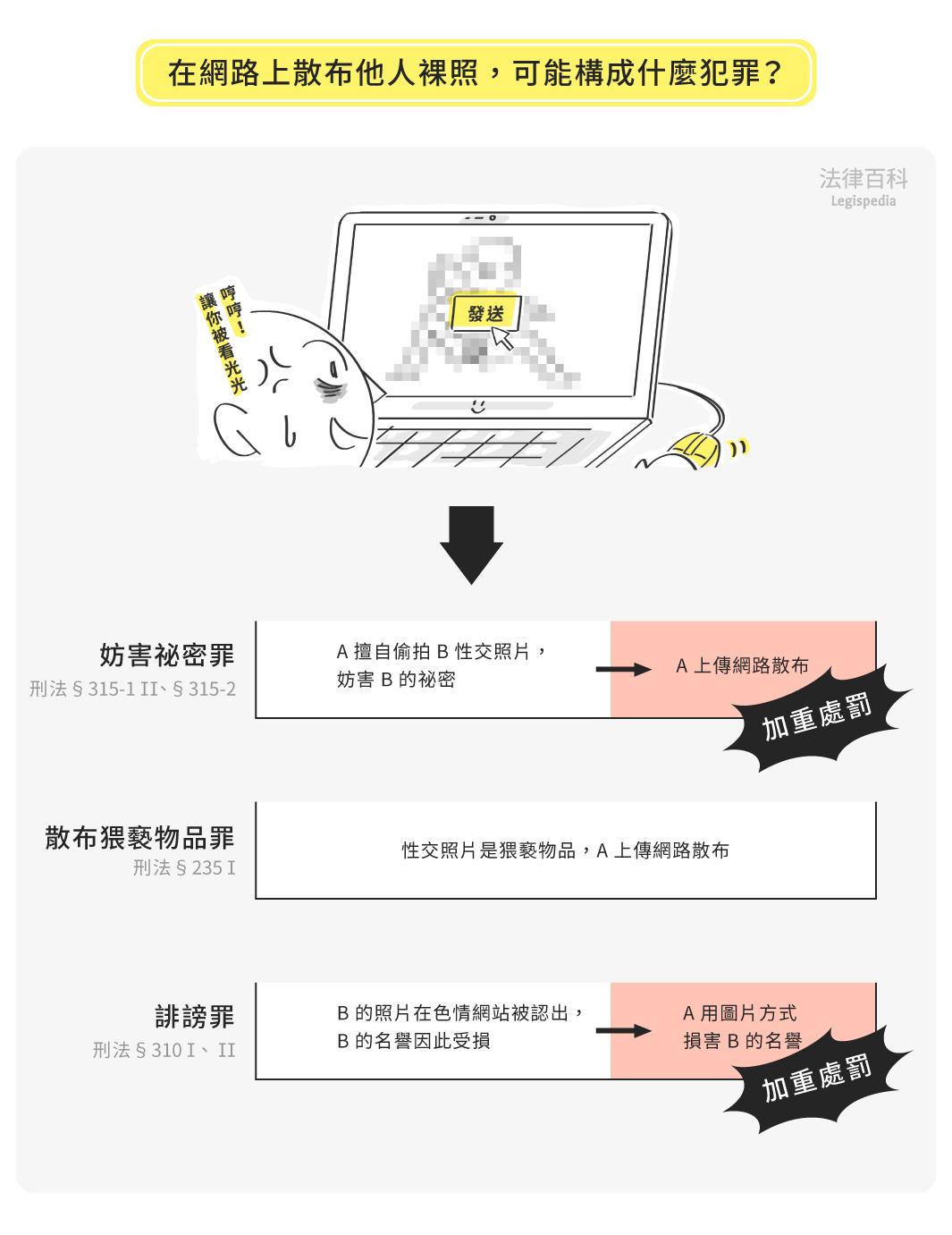 圖1 在網路上散布他人裸照,可能構成什麼犯罪?  資料來源:李昕 / 繪圖:Yen