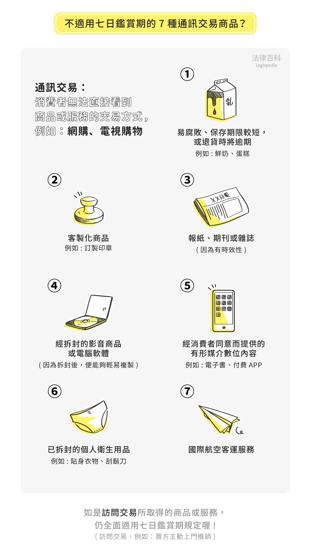 圖1 不適用七日鑑賞期的7種通訊交易商品?||資料來源:李昕 / 繪圖:Yen