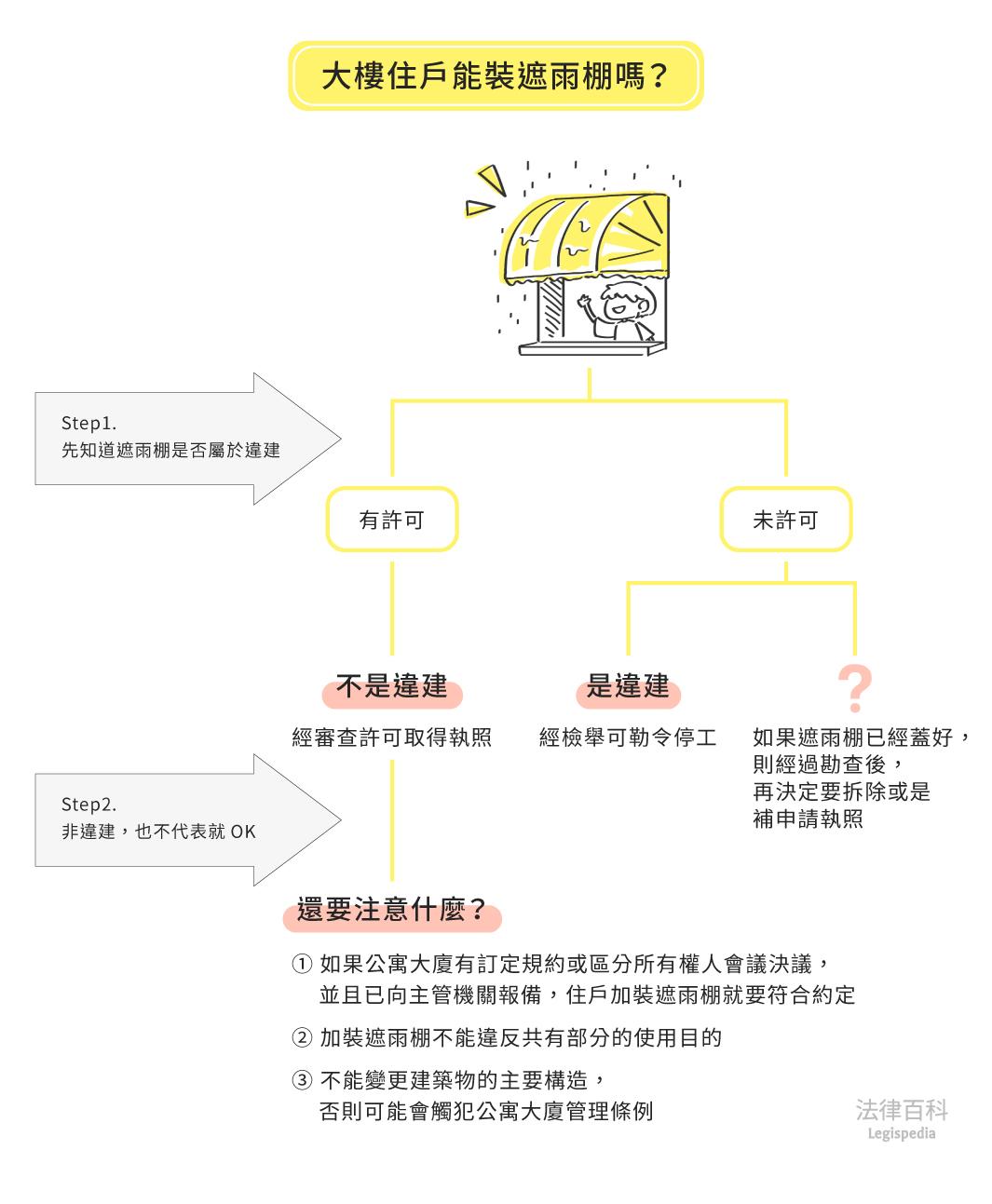圖1 大樓住戶能裝遮雨棚嗎?||資料來源:黃郁真 / 繪圖:Yen