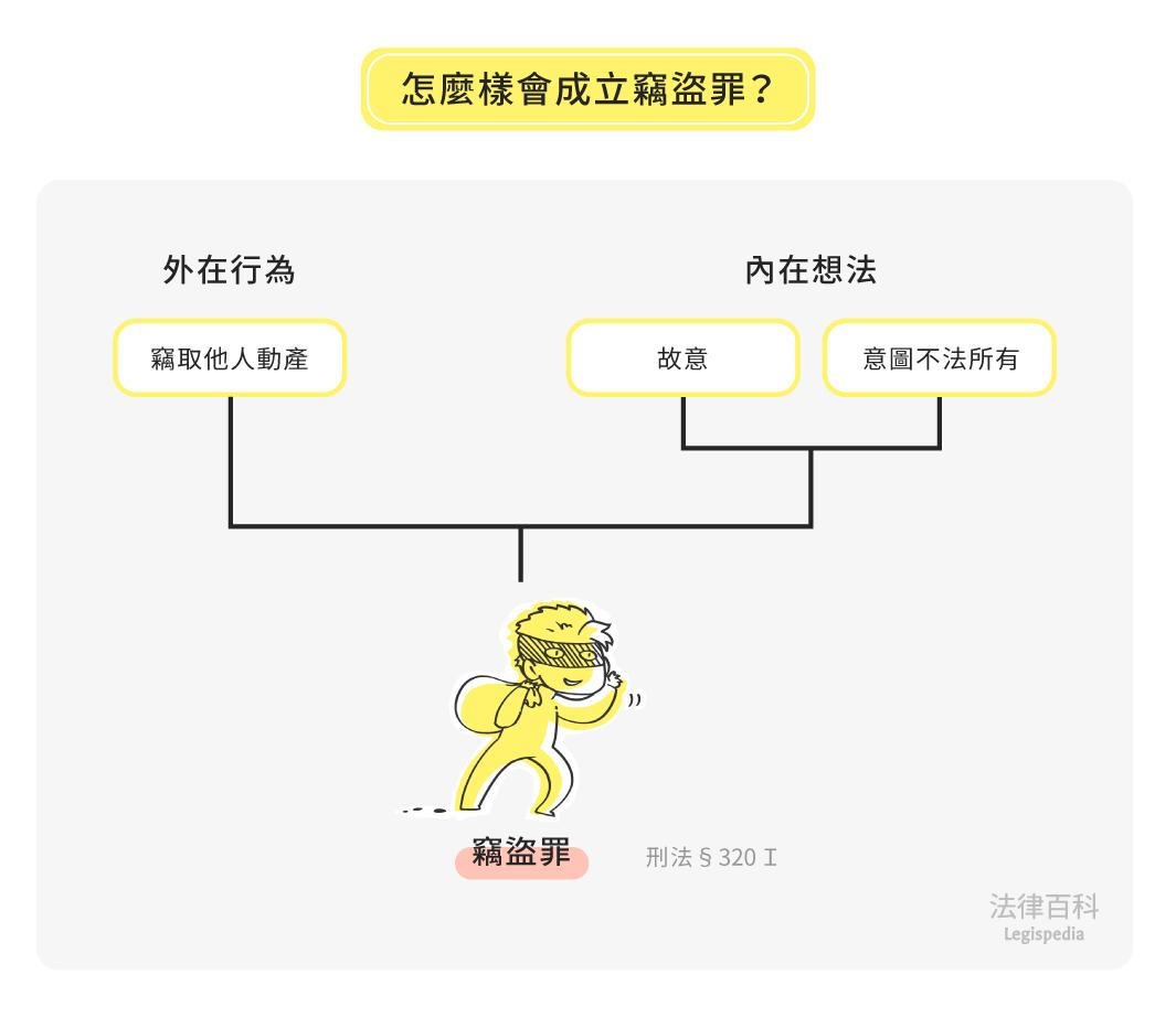 圖1 怎麼樣會成立竊盜罪?||資料來源:蔡文元 / 繪圖:Yen
