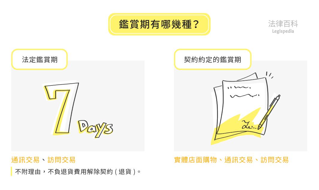 圖1 鑑賞期有哪幾種?||資料來源:雷皓明、張學昌 / 繪圖:Yen