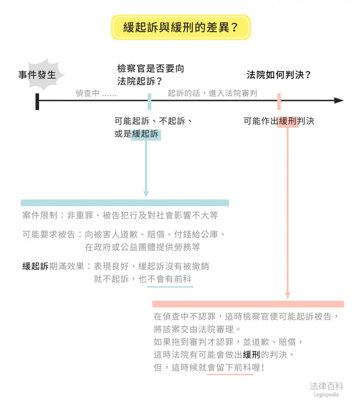 圖1 緩起訴與緩刑的差異?||資料來源:喬正一 / 繪圖:Yen