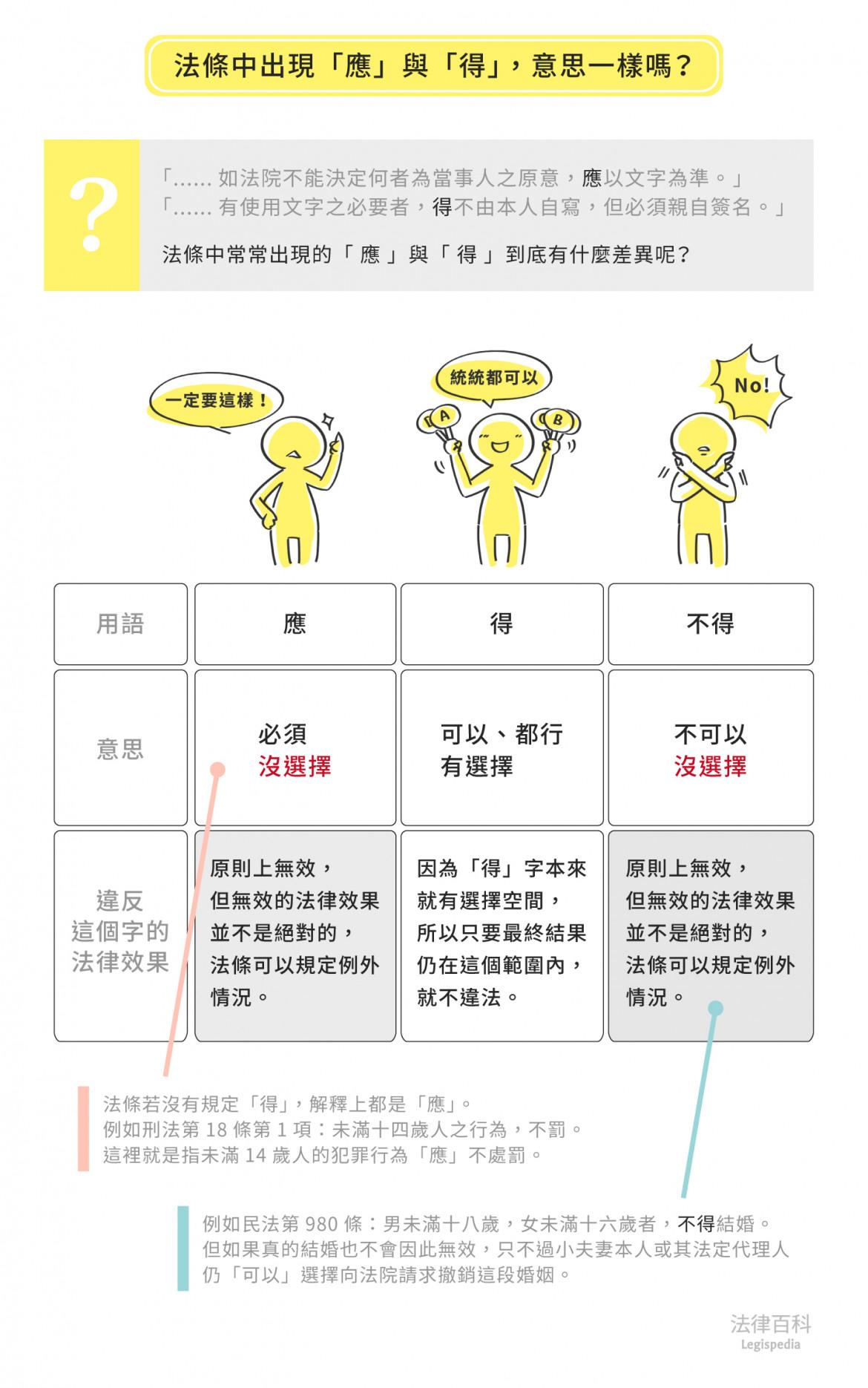 圖1 法條中出現「應」與「得」,意思一樣嗎?   資料來源:楊舒婷 / 繪圖:Yen