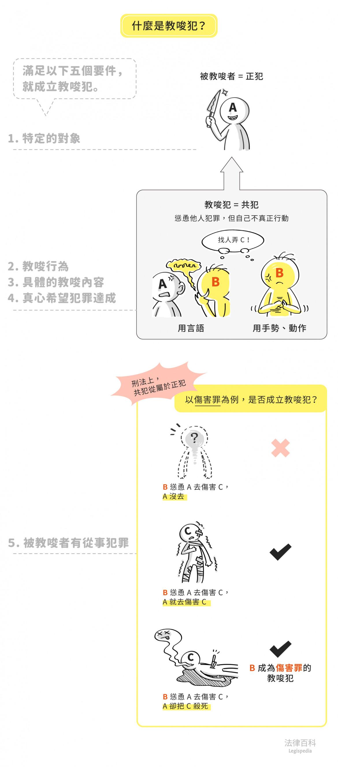 圖1 什麼是教唆犯?  資料來源:劉立耕 / 繪圖:Yen