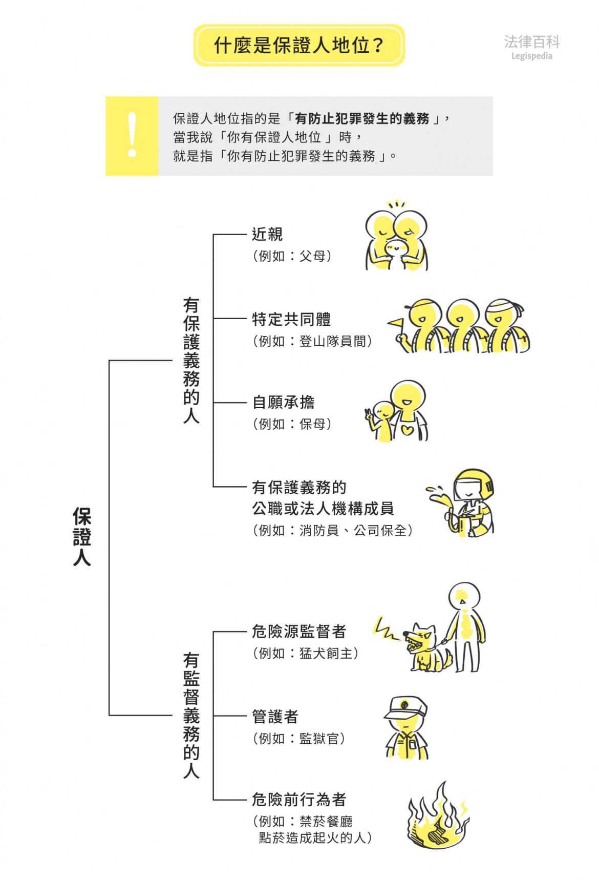 圖1 什麼是保證人地位?  資料來源:楊舒婷 / 繪圖:Yen