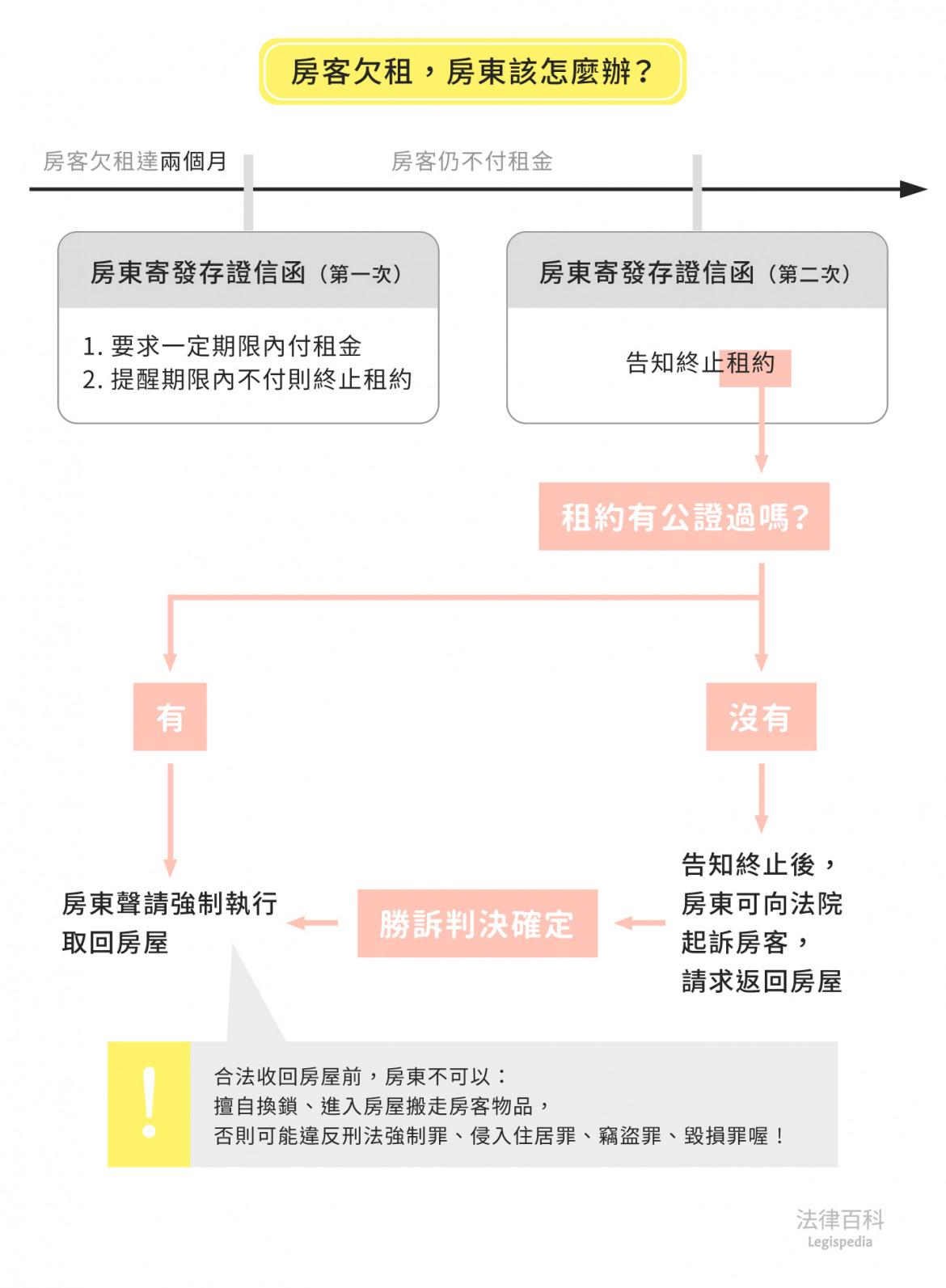 圖1 房客欠租,房東該怎麼辦?||資料來源:賴郁樺 / 繪圖:Yen