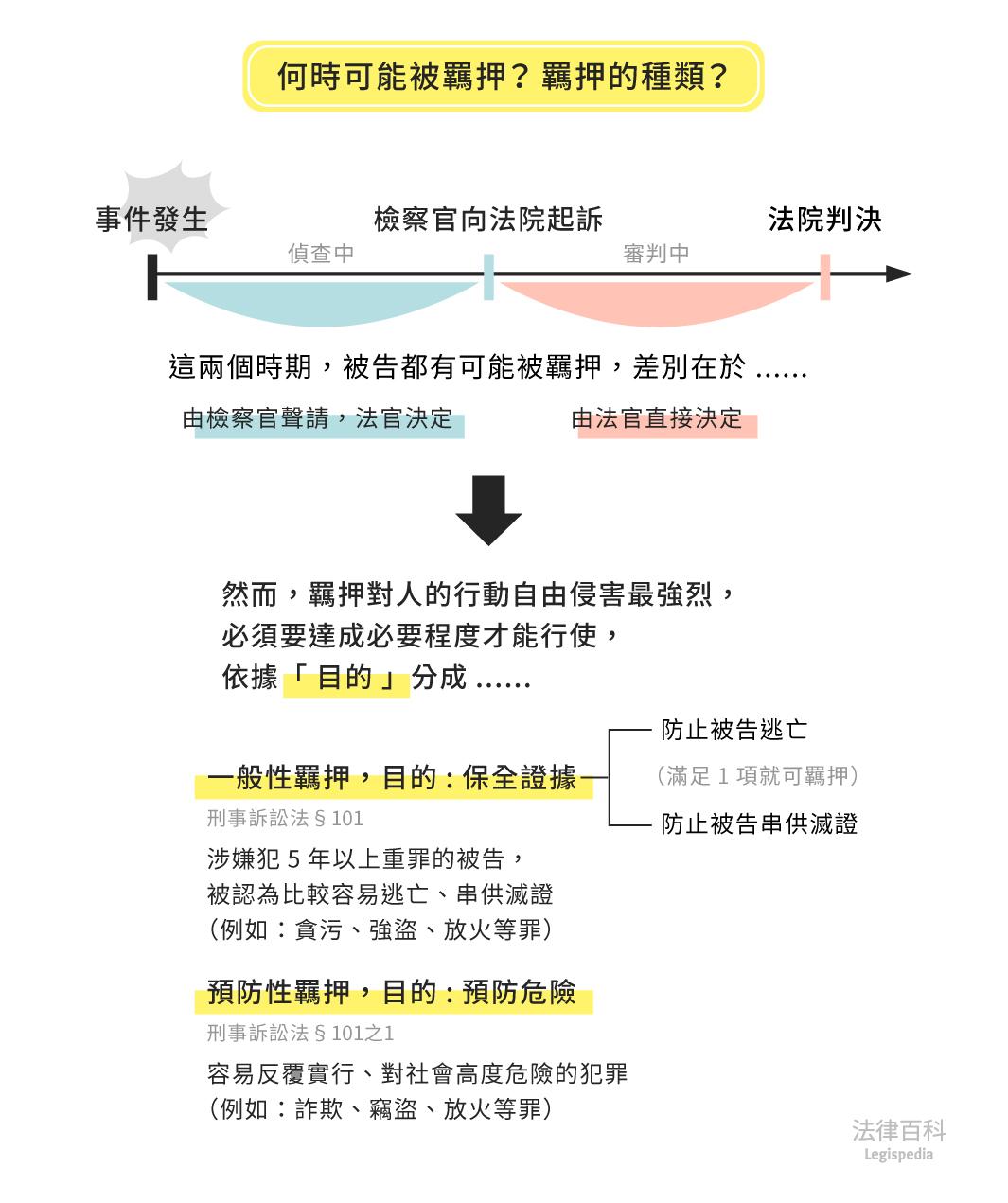 圖1 何時可能被羈押?羈押的種類?  資料來源:王子榮 / 繪圖:Yen