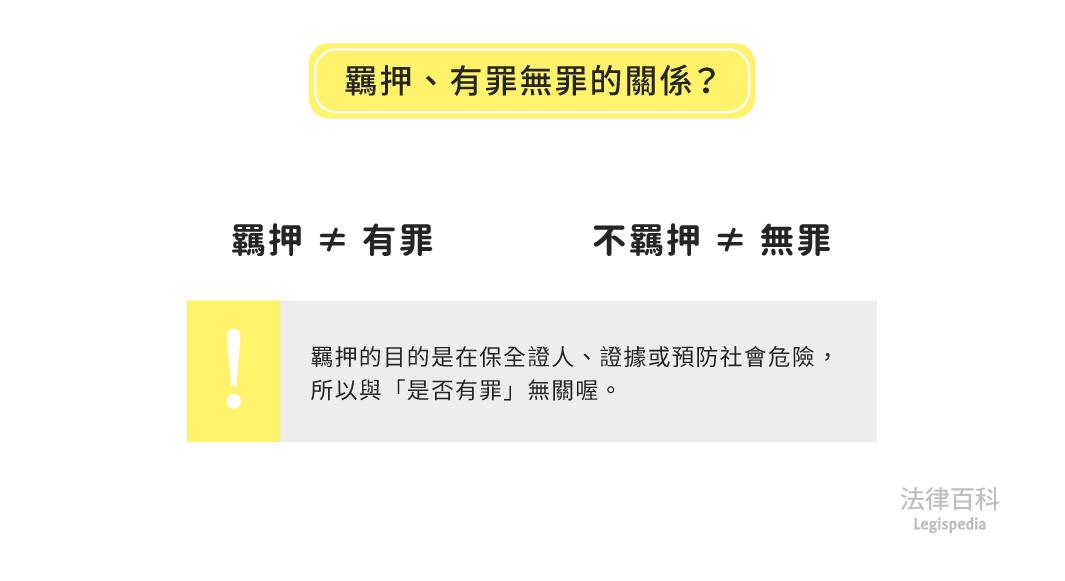 圖2 羈押、有罪無罪的關係?  資料來源:王子榮 / 繪圖:Yen