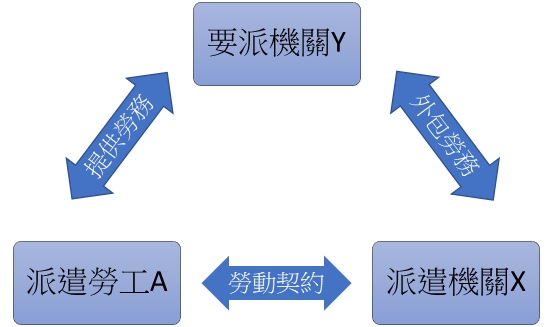 圖1.派遣勞工的定義  作者自製。
