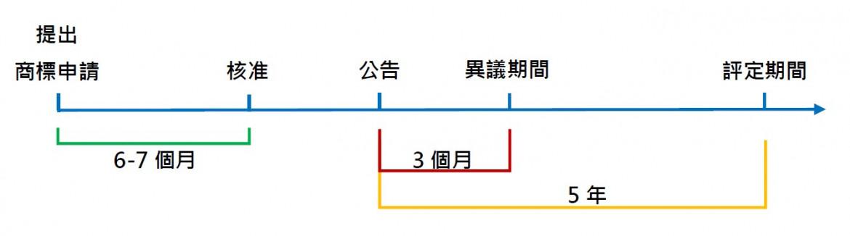 圖1:商標異議與評定的時間序  作者自製。