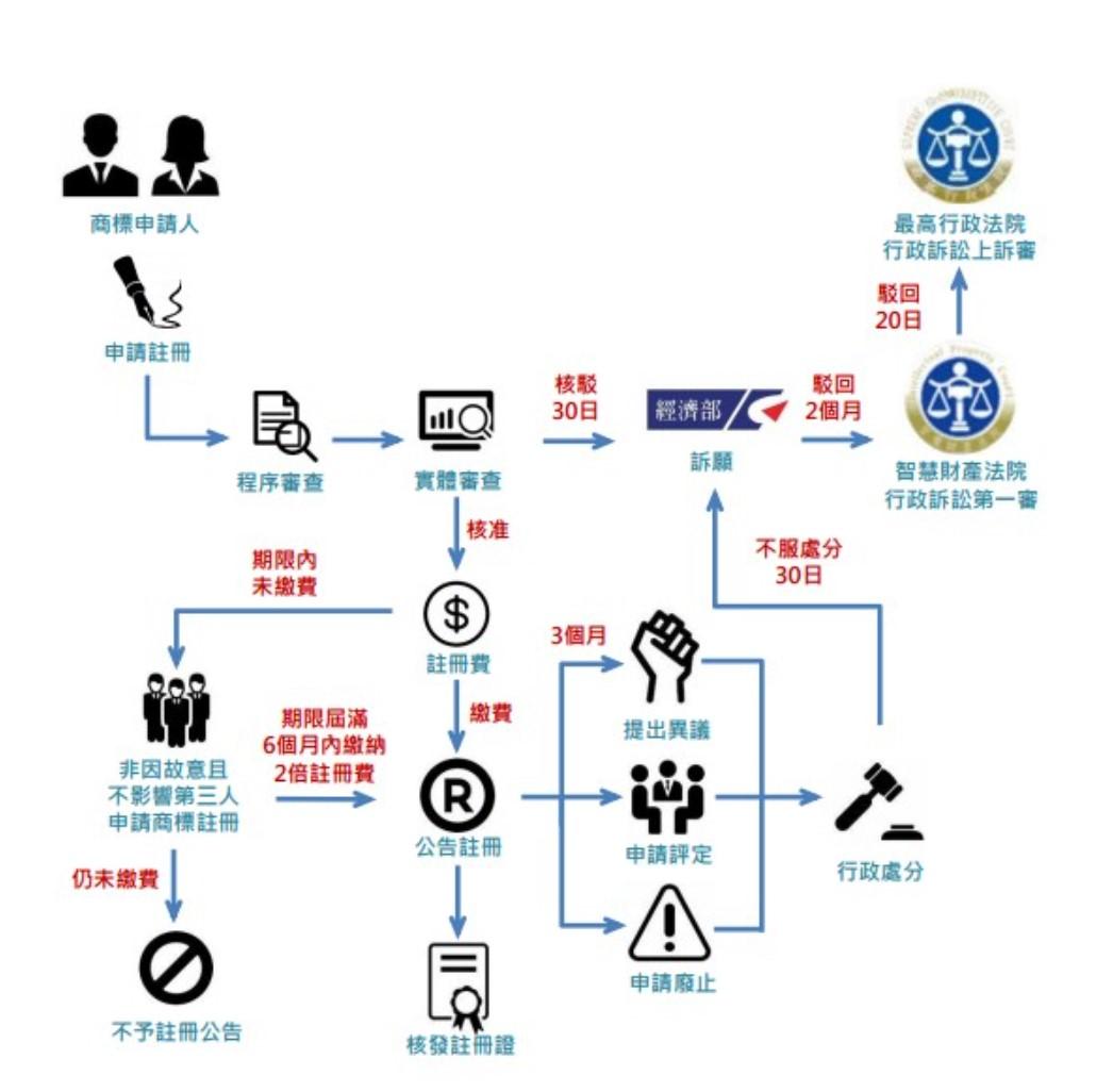 圖3:商標審查及行政救濟流程||資料來源:經濟部智慧財產局(2020),《商標審查及行政救濟流程》網站截圖